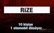RİZE,TRABZON VE ARTVİNDE İSTATİSTİKLER